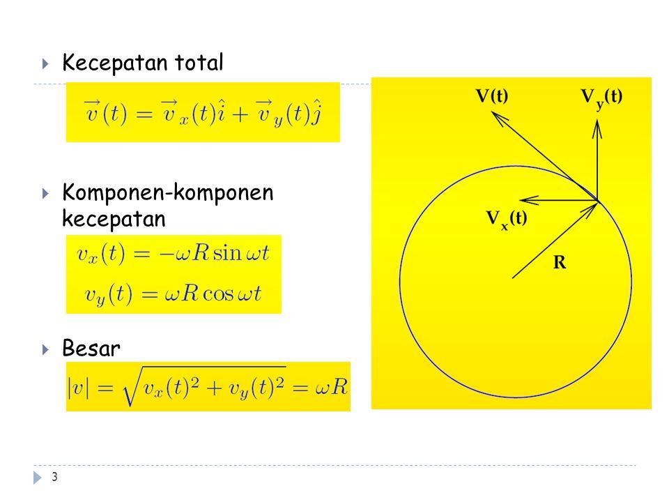4  Percepatan total  Percepatan tangensial  Percepatan radial