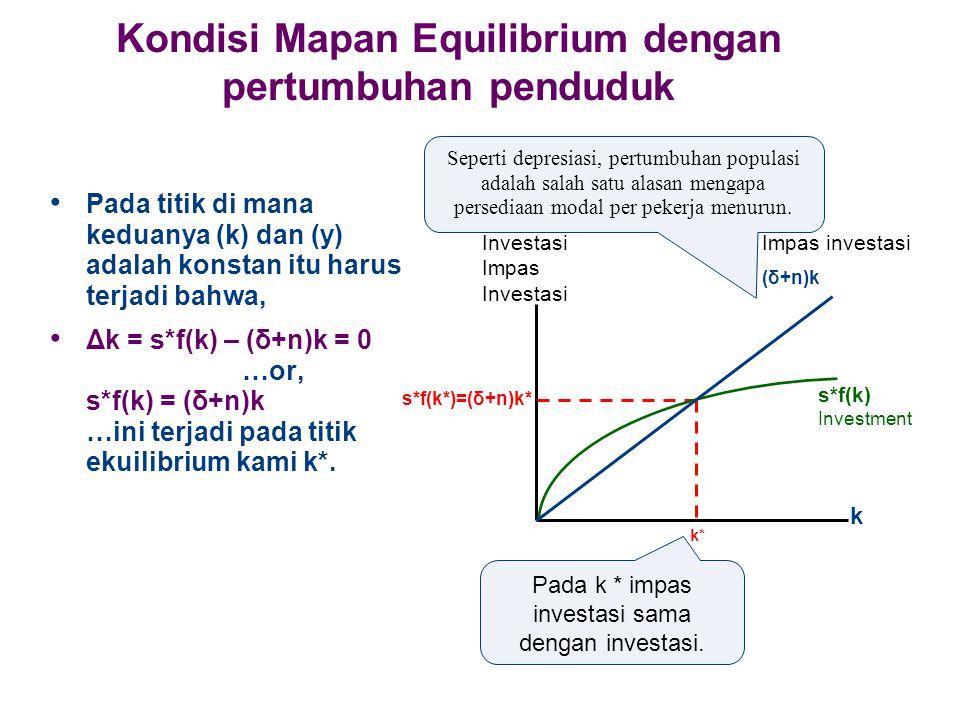 Kondisi Mapan Equilibrium dengan pertumbuhan penduduk Pada titik di mana keduanya (k) dan (y) adalah konstan itu harus terjadi bahwa, Δk = s*f(k) – (δ+n)k = 0 …or, s*f(k) = (δ+n)k …ini terjadi pada titik ekuilibrium kami k*.