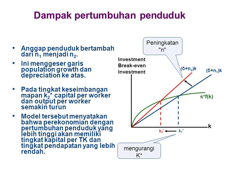 Dampak pertumbuhan penduduk Anggap penduduk bertambah dari n 1 menjadi n 2. Ini menggeser garis population growth dan depreciation ke atas. k2*k2* k I