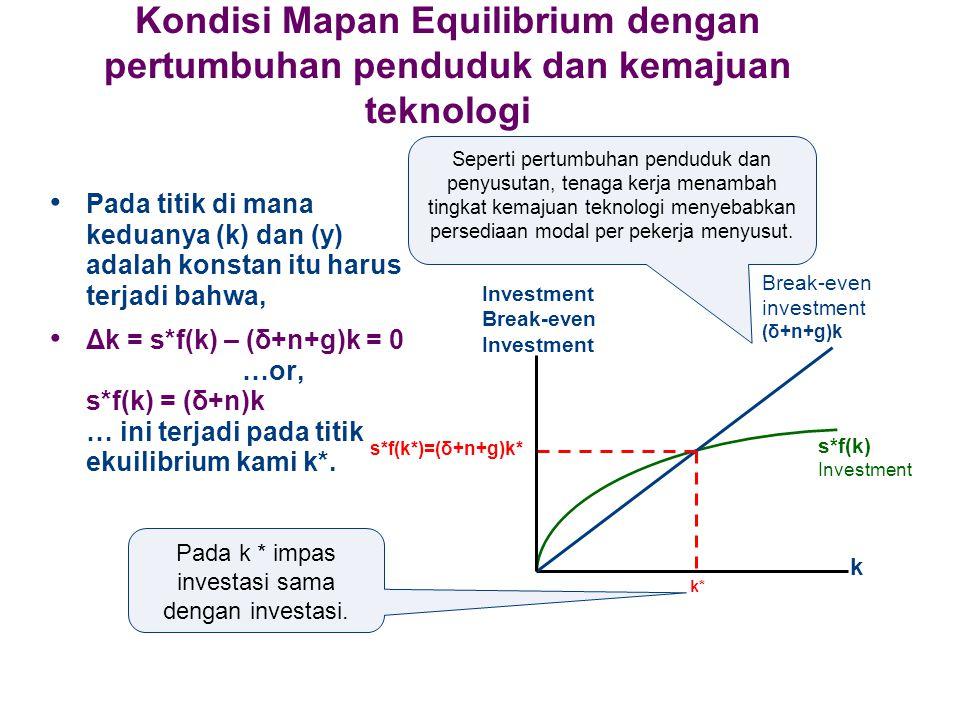 Kondisi Mapan Equilibrium dengan pertumbuhan penduduk dan kemajuan teknologi Pada titik di mana keduanya (k) dan (y) adalah konstan itu harus terjadi bahwa, Δk = s*f(k) – (δ+n+g)k = 0 …or, s*f(k) = (δ+n)k … ini terjadi pada titik ekuilibrium kami k*.