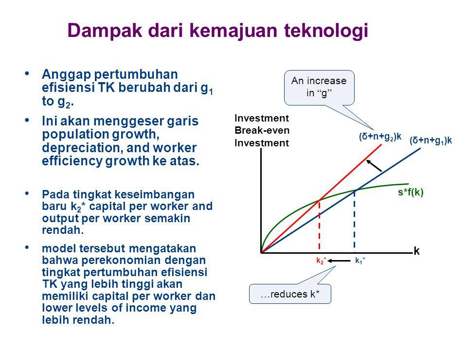 Dampak dari kemajuan teknologi Anggap pertumbuhan efisiensi TK berubah dari g 1 to g 2. Ini akan menggeser garis population growth, depreciation, and