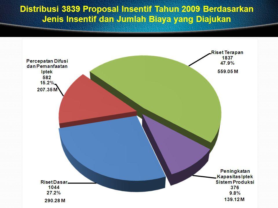 Distribusi 3839 Proposal Insentif Tahun 2009 Berdasarkan Jenis Insentif dan Jumlah Biaya yang Diajukan