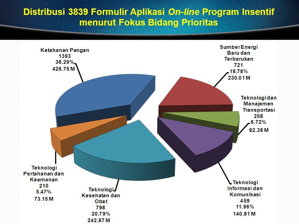 Distribusi 3839 Formulir Aplikasi On-line Program Insentif menurut Fokus Bidang Prioritas