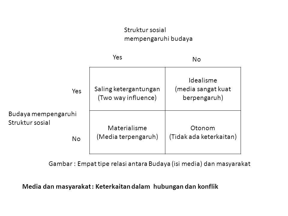 Pertanyaan sehubungan dengan perubahan dan pembangunan sosial – Apa yang dapat dilakukan media dalam perubahan dan pembangunan sosial .