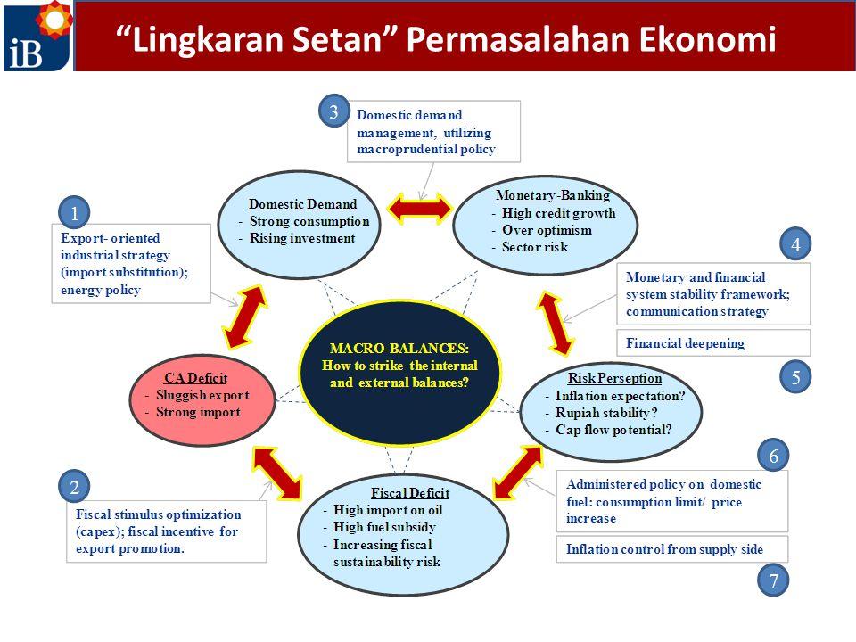 """Lingkaran Setan"" Permasalahan Ekonomi"