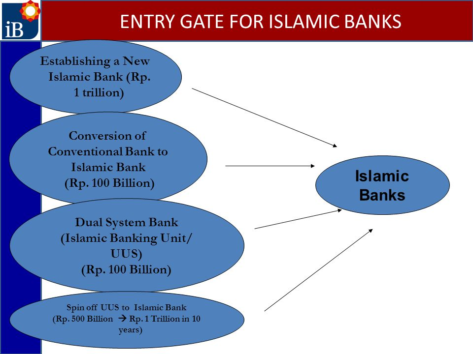 ENTRY GATE FOR ISLAMIC BANKS Establishing a New Islamic Bank (Rp. 1 trillion) Conversion of Conventional Bank to Islamic Bank (Rp. 100 Billion) Dual S