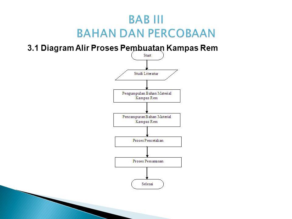 3.2 Bahan Material Kampas Rem  sample pertama dengan komposisi alumina 20%, phenolic 20%, cashew 12%, kapur 20%, mika 20%, tembaga 5%, dan karbon 3%.