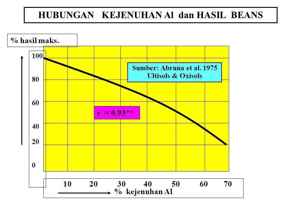 HUBUNGAN KEJENUHAN Al dan HASIL BEANS 10 20 30 40 50 60 70 % kejenuhan Al % hasil maks. 100 80 60 40 20 0 Sumber: Abruna et al. 1975 Ultisols & Oxisol