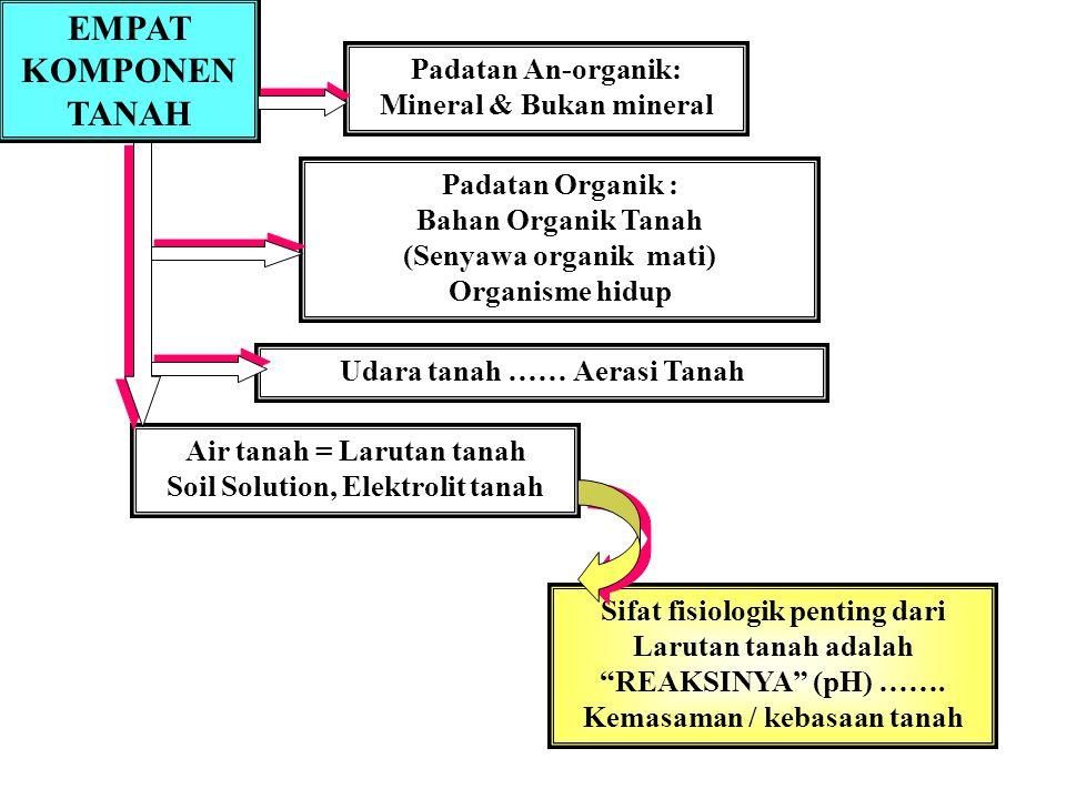 PENGAPURAN & HASIL JAGUNG 1 2 3 4 5 6 7 Dosis kapur ( ton/ha) Hasil biji, t/ha 654321654321 Sumber: Gonzales, 1973 Tanah Oxisols Zone pengapuran 0-30 cm Zone pengapuran 0- 15 cm