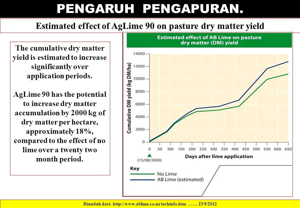 PENGARUH PENGAPURAN. Estimated effect of AgLime 90 on pasture dry matter yield Diunduh dari: http://www.ablime.co.nz/techinfo.htm …… 23/9/2012 The cum