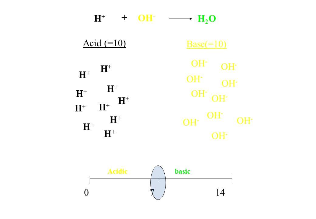 H+H+ OH - H+H+ H+H+ H+H+ H+H+ H+H+ H+H+ H+H+ H+H+ H+H+ Acid (=10) Base(=10) 0 7 14 Acidic basic H+H+ OH - H2OH2O +
