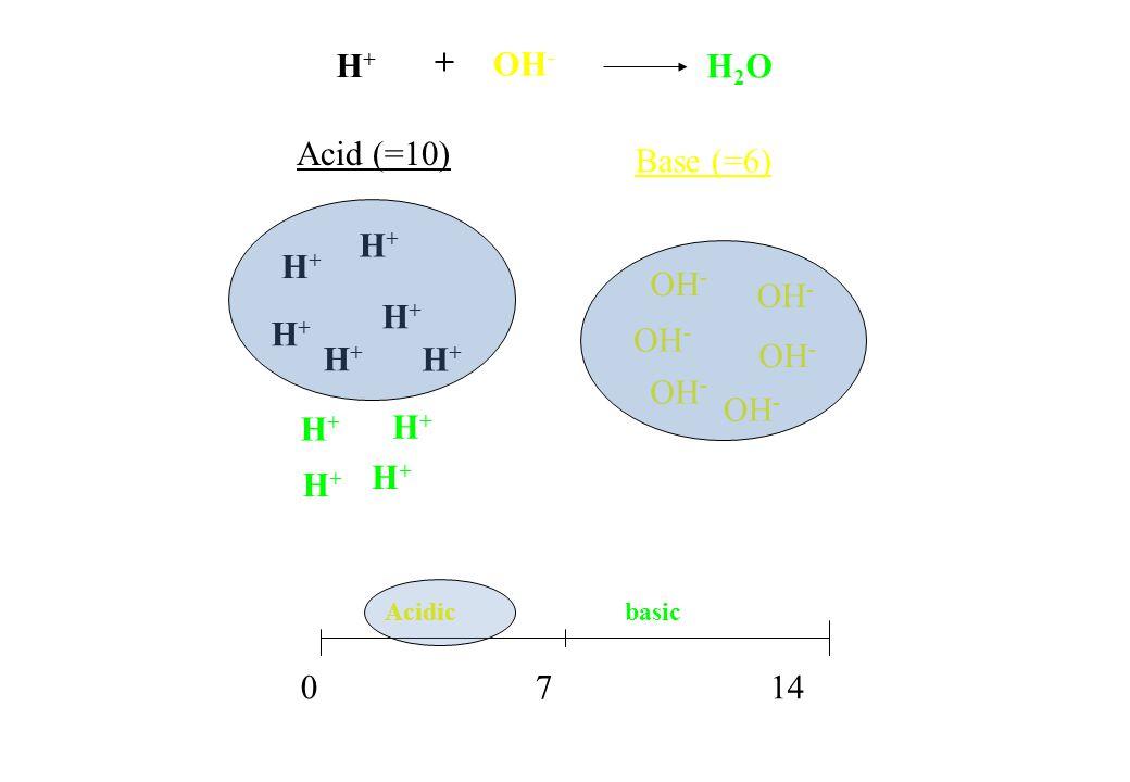 H+H+ H+H+ H+H+ H+H+ H+H+ H+H+ H+H+ H+H+ H+H+ H+H+ Acid (=10) Base (=6) 0 7 14 Acidic basic H+H+ OH - H2OH2O +