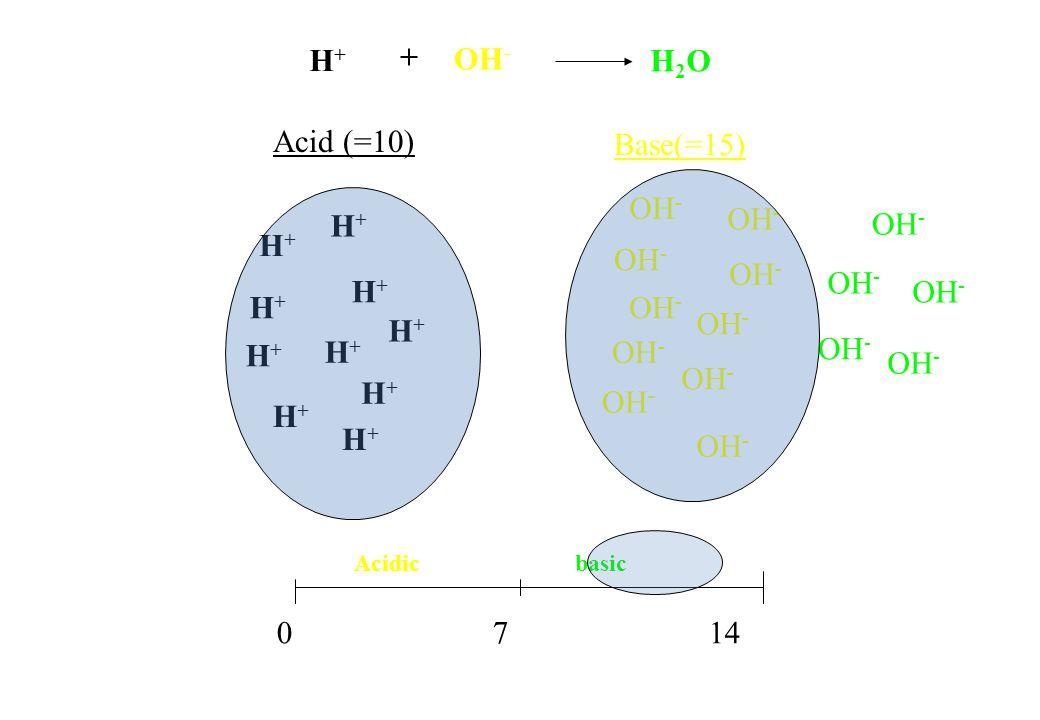 H+H+ H+H+ H+H+ H+H+ H+H+ H+H+ H+H+ H+H+ H+H+ H+H+ Acid (=10) Base(=15) 0 7 14 Acidic basic H+H+ OH - H2OH2O +