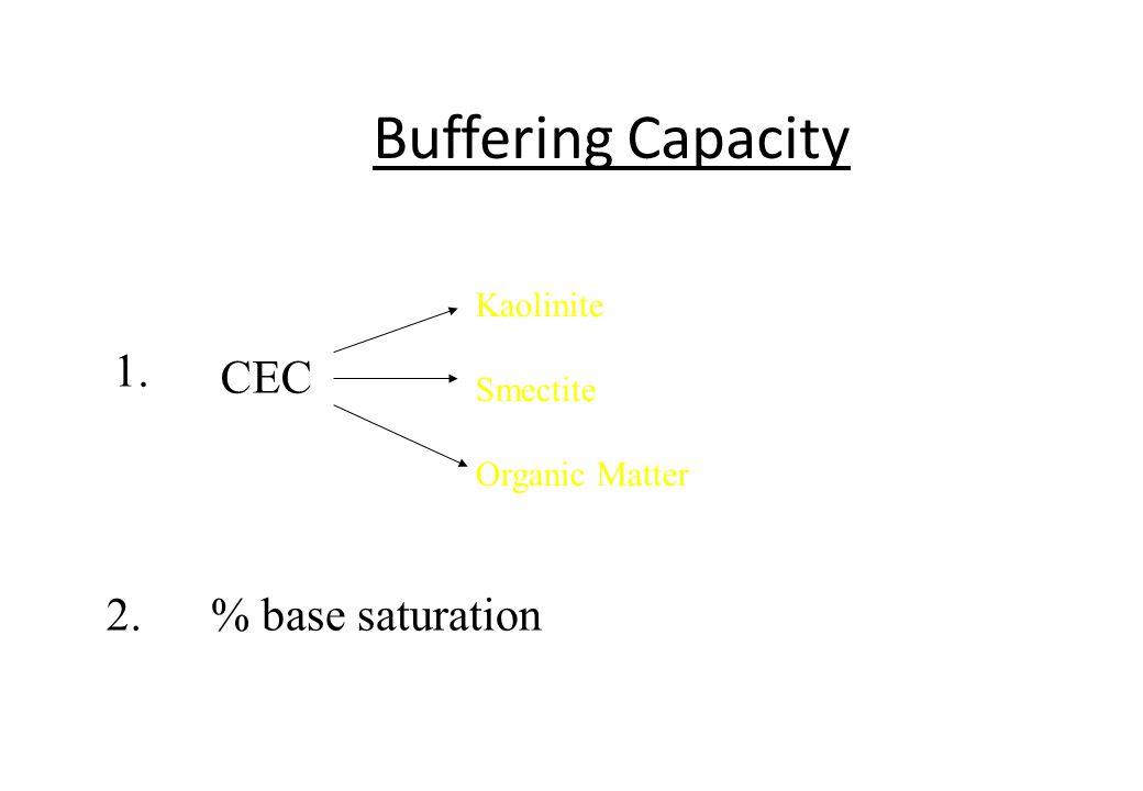 Buffering Capacity CEC Kaolinite Smectite Organic Matter % base saturation 1. 2.