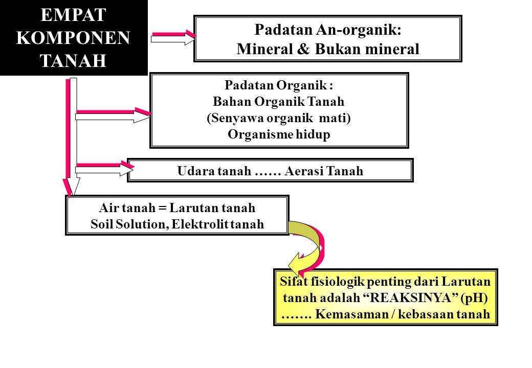 PENGARUH PENGAPURAN.Soil science Prof.