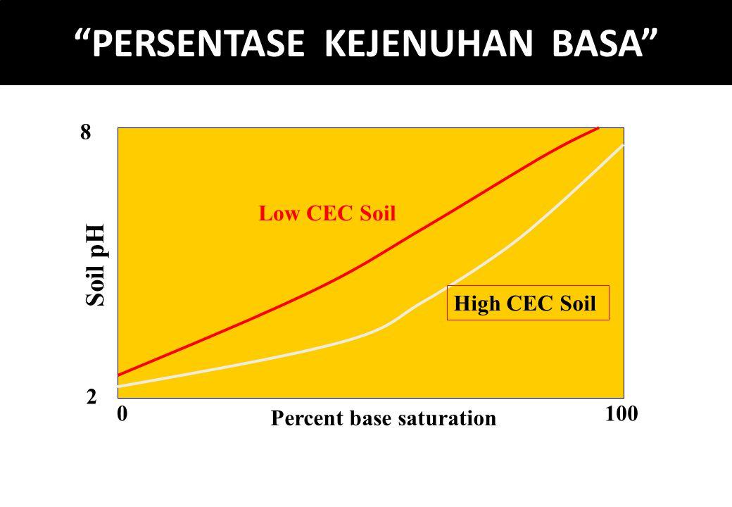 """PERSENTASE KEJENUHAN BASA"" Percent base saturation Soil pH 2 8 0100 High CEC Soil Low CEC Soil"