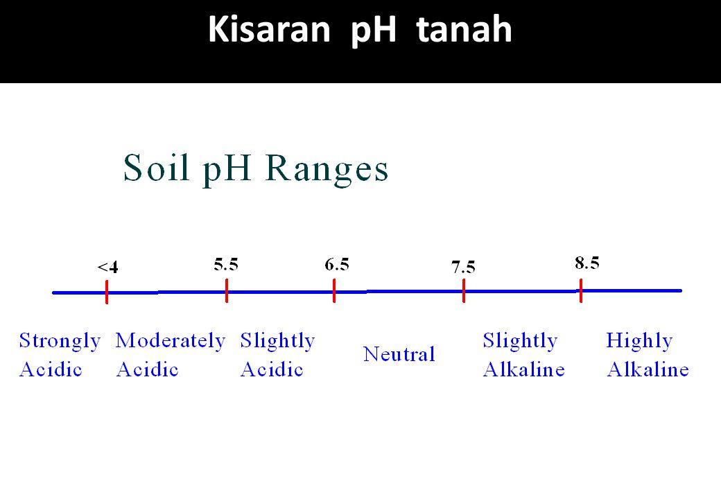 Kisaran pH tanah
