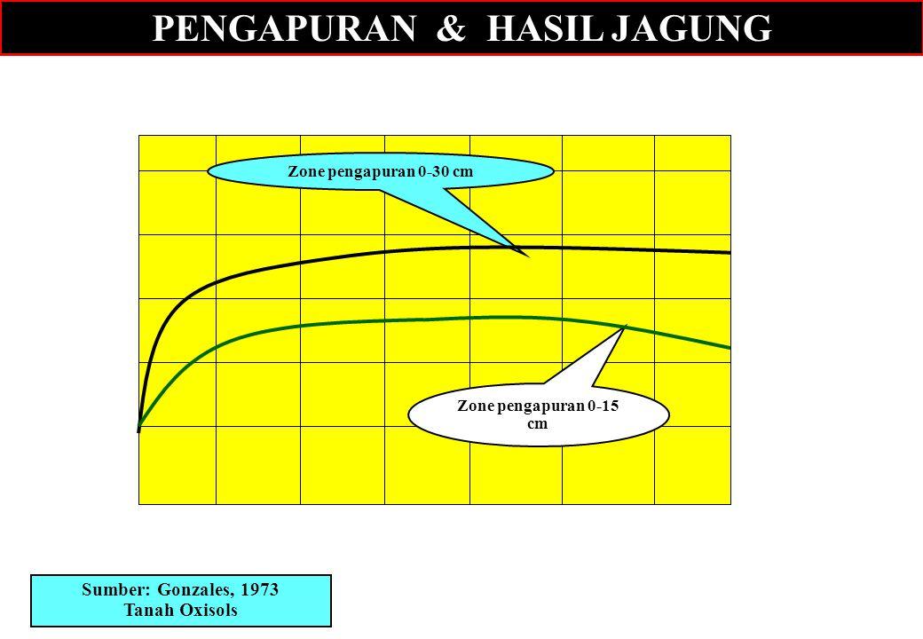 PENGAPURAN & HASIL JAGUNG 1 2 3 4 5 6 7 Dosis kapur ( ton/ha) Hasil biji, t/ha 654321654321 Sumber: Gonzales, 1973 Tanah Oxisols Zone pengapuran 0-30