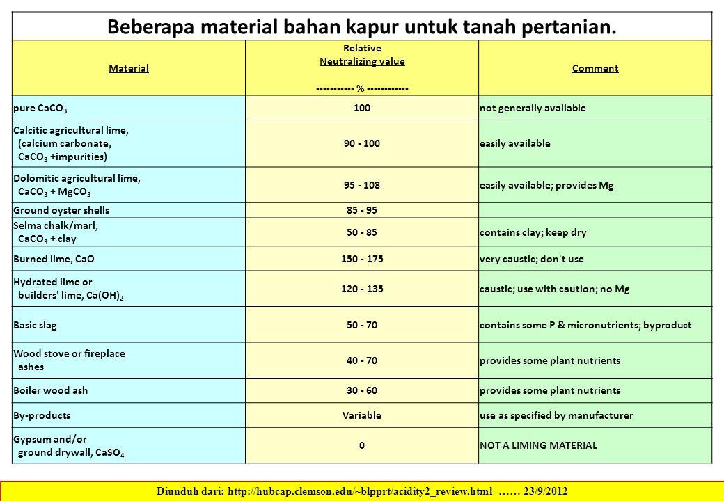 Beberapa material bahan kapur untuk tanah pertanian. Material Relative Neutralizing value ----------- % ------------ Comment pure CaCO 3 100not genera