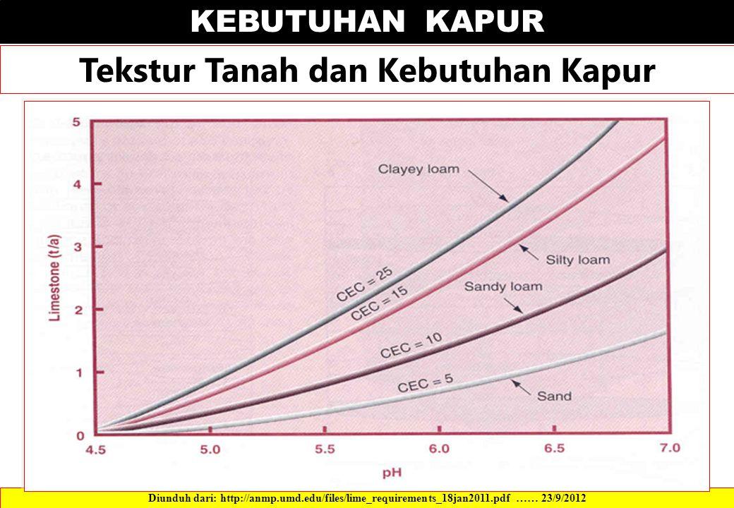 KEBUTUHAN KAPUR Tekstur Tanah dan Kebutuhan Kapur Diunduh dari: http://anmp.umd.edu/files/lime_requirements_18jan2011.pdf …… 23/9/2012