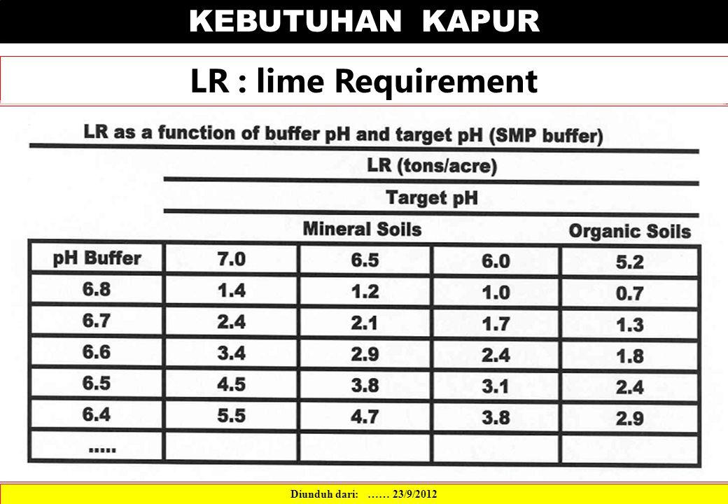 KEBUTUHAN KAPUR LR : lime Requirement Diunduh dari: …… 23/9/2012