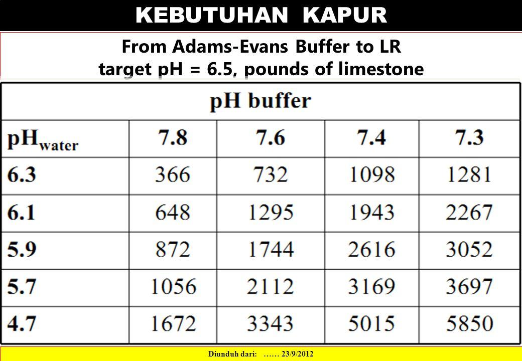 KEBUTUHAN KAPUR From Adams-Evans Buffer to LR target pH = 6.5, pounds of limestone Diunduh dari: …… 23/9/2012