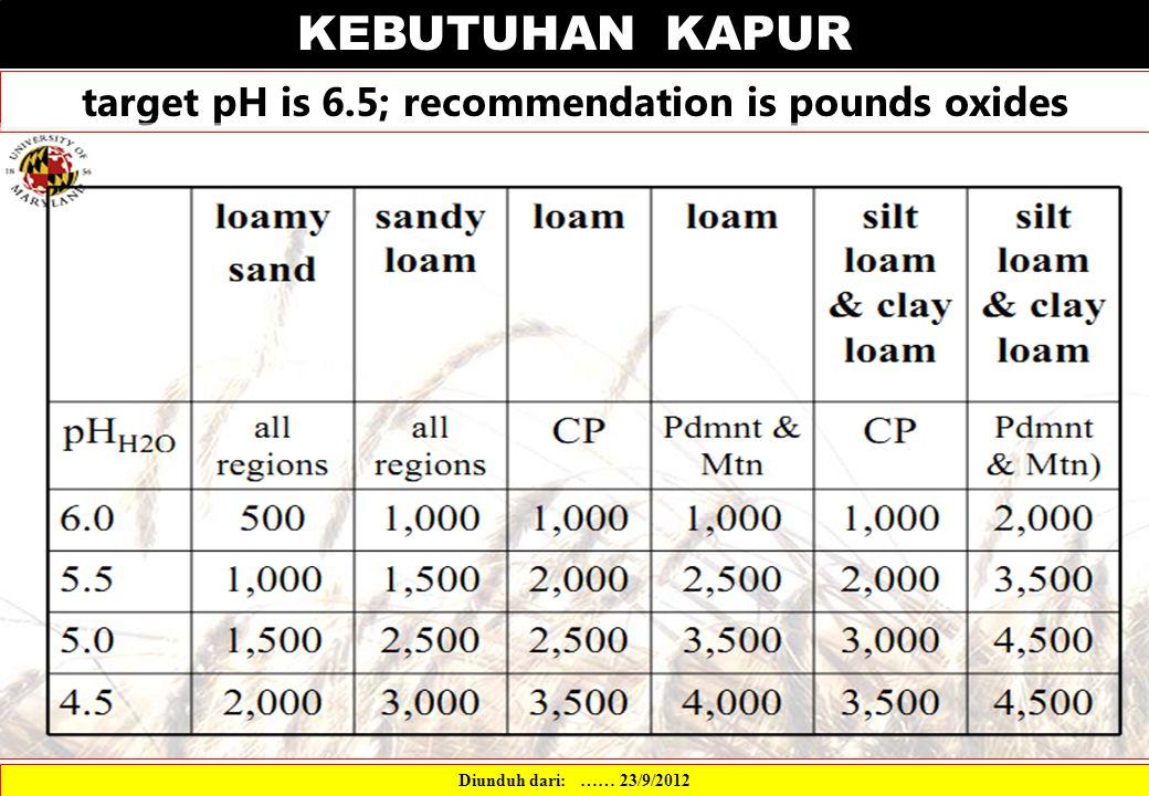 KEBUTUHAN KAPUR target pH is 6.5; recommendation is pounds oxides Diunduh dari: …… 23/9/2012