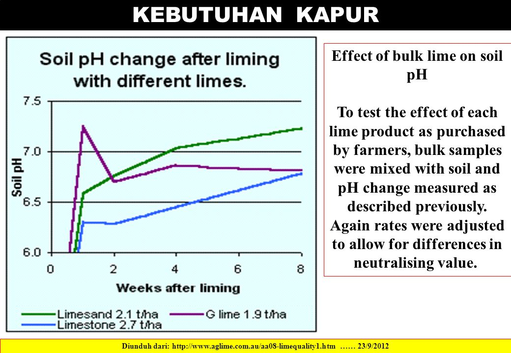 KEBUTUHAN KAPUR Effect of bulk lime on soil pH To test the effect of each lime product as purchased by farmers, bulk samples were mixed with soil and
