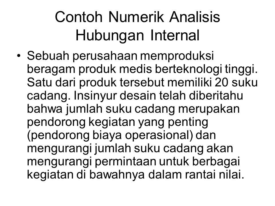 Contoh Numerik Analisis Hubungan Internal Sebuah perusahaan memproduksi beragam produk medis berteknologi tinggi. Satu dari produk tersebut memiliki 2