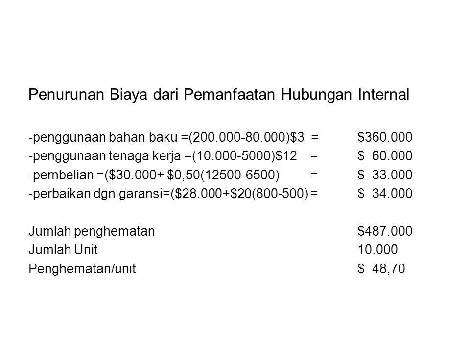 Penurunan Biaya dari Pemanfaatan Hubungan Internal -penggunaan bahan baku =(200.000-80.000)$3 =$360.000 -penggunaan tenaga kerja =(10.000-5000)$12 =$