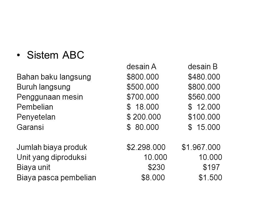 Sistem ABC desain A desain B Bahan baku langsung$800.000 $480.000 Buruh langsung$500.000 $800.000 Penggunaan mesin$700.000 $560.000 Pembelian$ 18.000