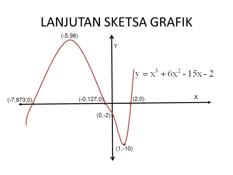LANJUTAN SKETSA GRAFIK (-5,98) (1,-10) (0,-2) (-0,127,0) (-7,873,0) (2,0) Y X