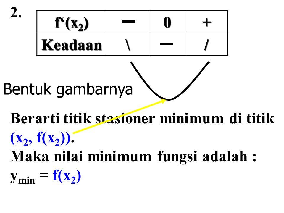 2. f'(x 2 ) 0+ Keadaan\/ Berarti titik stasioner minimum di titik (x 2, f(x 2 )). Maka nilai minimum fungsi adalah : y min = f(x 2 ) Bentuk gambarnya