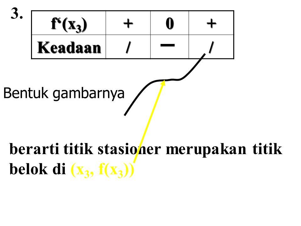 3. f'(x 3 ) +0+ Keadaan// berarti titik stasioner merupakan titik belok di (x 3, f(x 3 )) Bentuk gambarnya