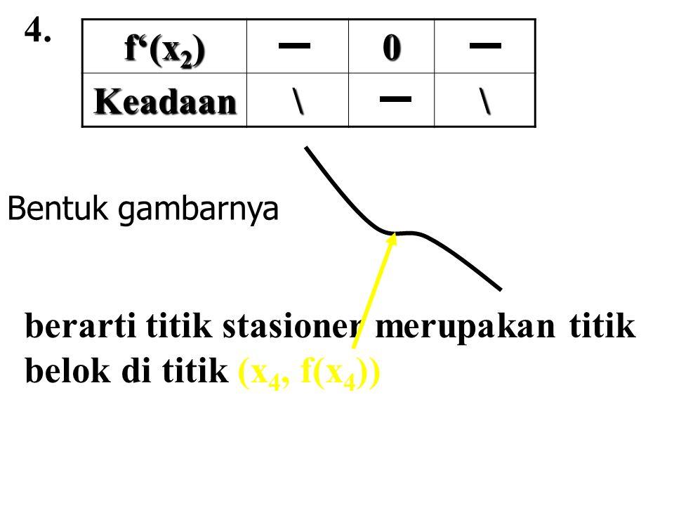4. f'(x 2 ) 0 Keadaan\\ Bentuk gambarnya berarti titik stasioner merupakan titik belok di titik (x 4, f(x 4 ))