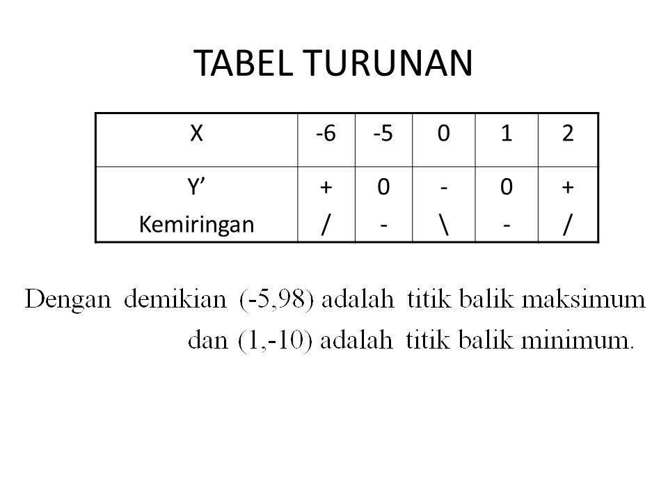 TABEL TURUNAN X-6-5012 Y' Kemiringan +/+/ 0-0- -\-\ 0-0- +/+/