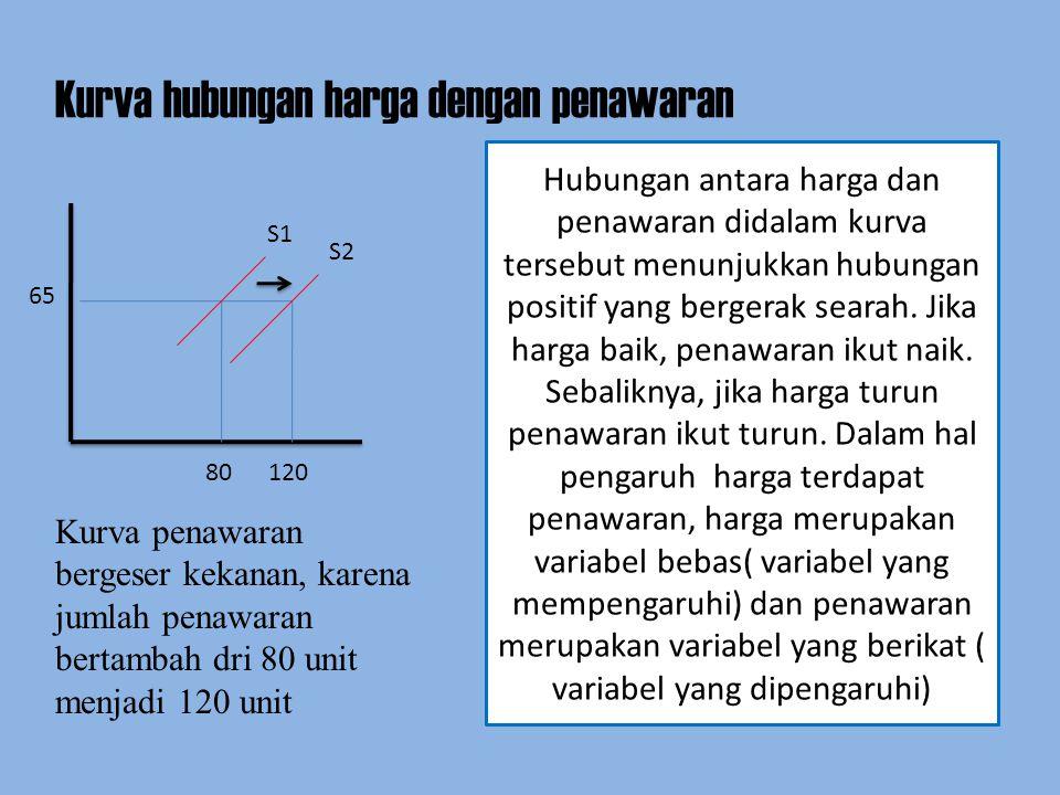 Kurva hubungan harga dengan penawaran 80 120 65 S1 S2 Hubungan antara harga dan penawaran didalam kurva tersebut menunjukkan hubungan positif yang ber