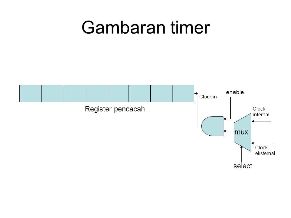 Gambaran timer Register pencacah Clock internal Clock eksternal Clock in select mux enable