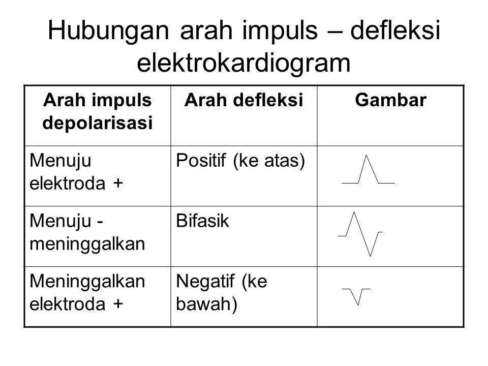 Hubungan arah impuls – defleksi elektrokardiogram Arah impuls depolarisasi Arah defleksiGambar Menuju elektroda + Positif (ke atas) Menuju - meninggal