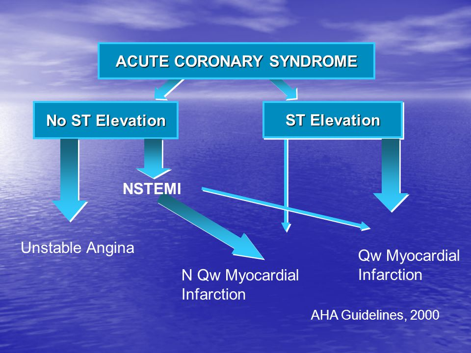 AHA Guidelines, 2000 ACUTE CORONARY SYNDROME No ST Elevation ST Elevation Unstable Angina N Qw Myocardial Infarction Qw Myocardial Infarction NSTEMI