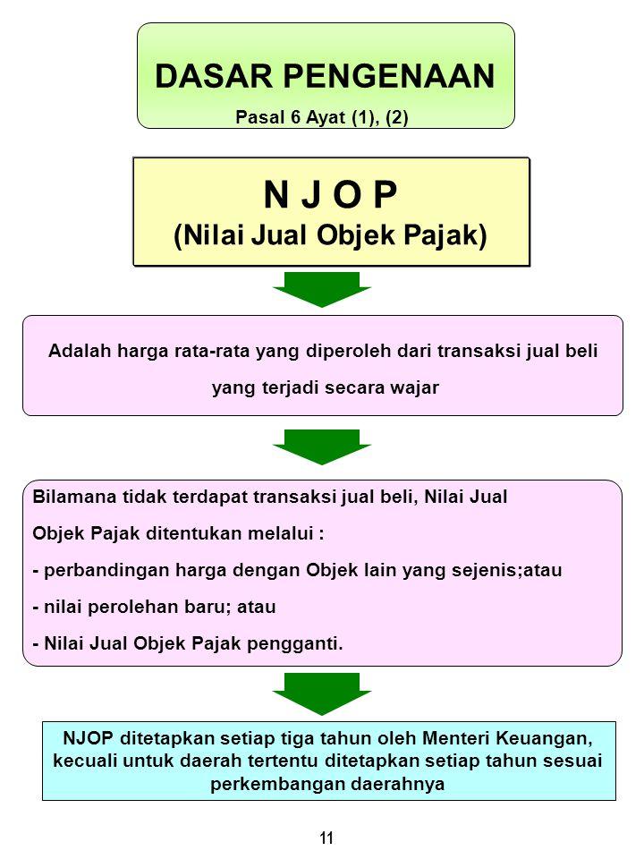 11 N J O P (Nilai Jual Objek Pajak) DASAR PENGENAAN Pasal 6 Ayat (1), (2) NJOP ditetapkan setiap tiga tahun oleh Menteri Keuangan, kecuali untuk daera