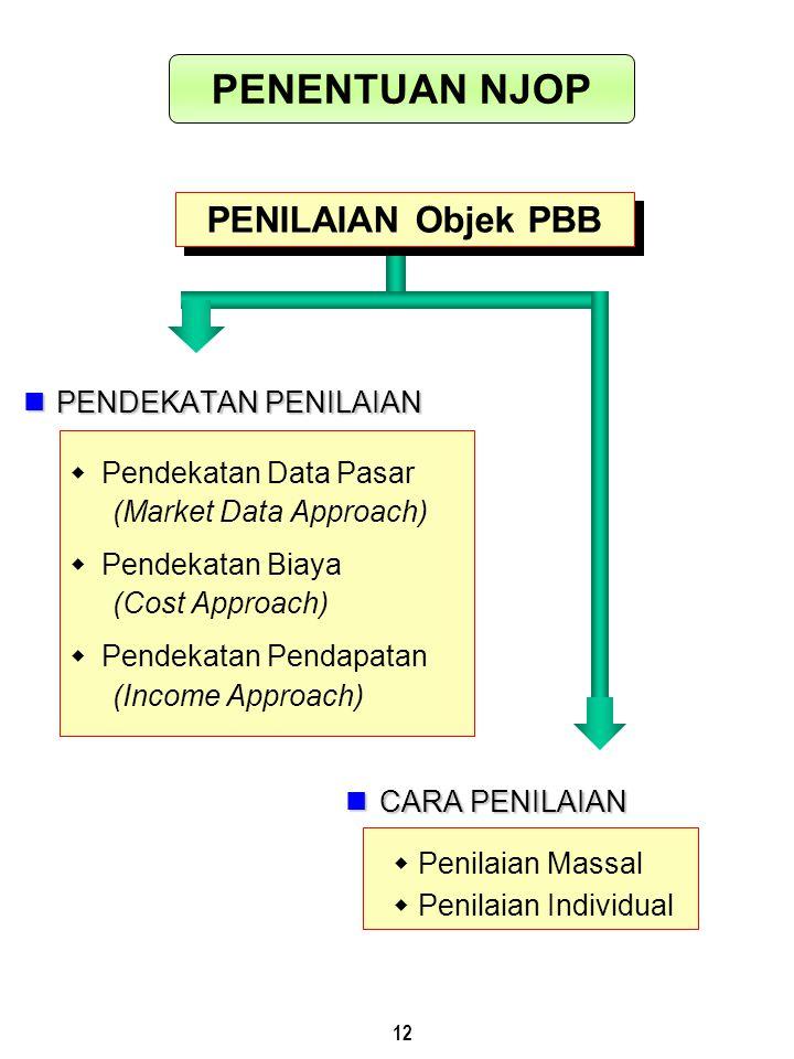 12 PENILAIAN Objek PBB PENDEKATAN PENILAIAN PENDEKATAN PENILAIAN  Pendekatan Data Pasar (Market Data Approach)  Pendekatan Biaya (Cost Approach)  P