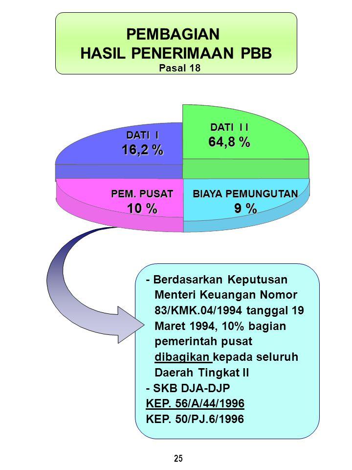 25 - Berdasarkan Keputusan Menteri Keuangan Nomor 83/KMK.04/1994 tanggal 19 Maret 1994, 10% bagian pemerintah pusat dibagikan kepada seluruh Daerah Ti