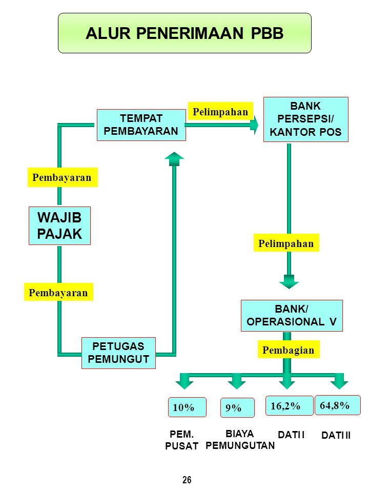 26 WAJIB PAJAK PETUGAS PEMUNGUT BANK PERSEPSI/ KANTOR POS BANK/ OPERASIONAL V TEMPAT PEMBAYARAN Pelimpahan 10% 9% 16,2% 64,8% PEM.