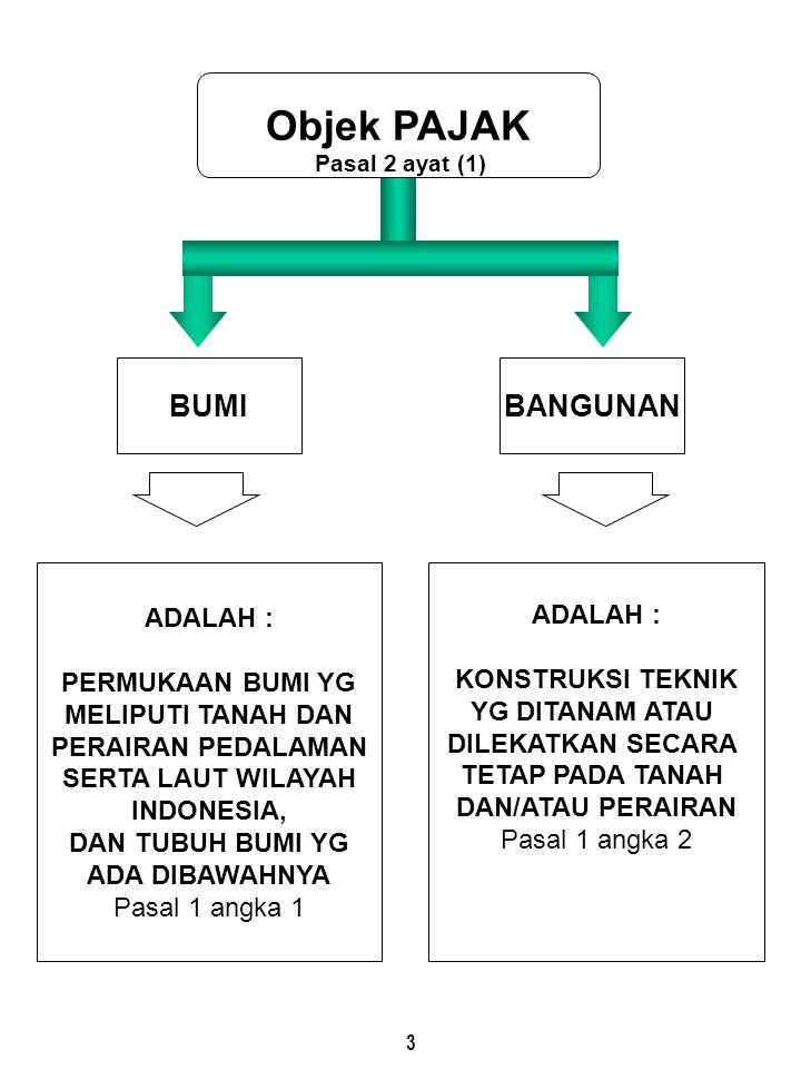 3 Objek PAJAK BUMI ADALAH : PERMUKAAN BUMI YG MELIPUTI TANAH DAN PERAIRAN PEDALAMAN SERTA LAUT WILAYAH INDONESIA, DAN TUBUH BUMI YG ADA DIBAWAHNYA Pas