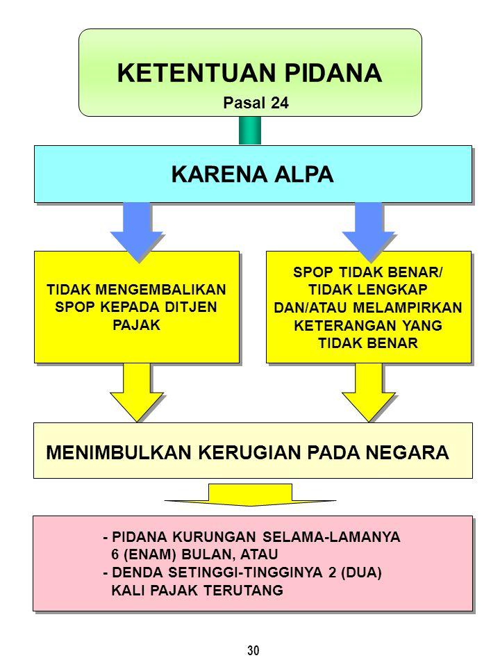 30 - PIDANA KURUNGAN SELAMA-LAMANYA 6 (ENAM) BULAN, ATAU - DENDA SETINGGI-TINGGINYA 2 (DUA) KALI PAJAK TERUTANG - PIDANA KURUNGAN SELAMA-LAMANYA 6 (ENAM) BULAN, ATAU - DENDA SETINGGI-TINGGINYA 2 (DUA) KALI PAJAK TERUTANG TIDAK MENGEMBALIKAN SPOP KEPADA DITJEN PAJAK SPOP TIDAK BENAR/ TIDAK LENGKAP DAN/ATAU MELAMPIRKAN KETERANGAN YANG TIDAK BENAR KARENA ALPA KETENTUAN PIDANA Pasal 24 MENIMBULKAN KERUGIAN PADA NEGARA
