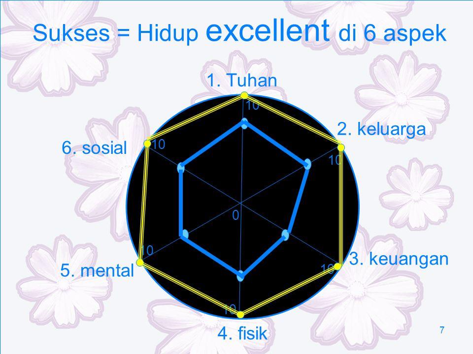 7 Sukses = Hidup excellent di 6 aspek 1. Tuhan 3. keuangan 4. fisik 2. keluarga 5. mental 6. sosial 10 0