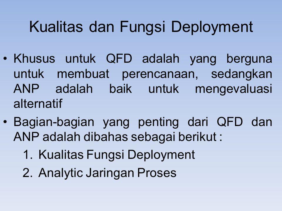 Kualitas Fungsi Deployment The QFD merupakan metode perencanaan yang dapat menjamin dan meningkatkan alignment dari elemen proses desain dengan persyaratan pelanggan, serta merupakan filosofi manajerial yang dapat membantu meningkatkan dan organisasi pengelolaan efek Manfaat menggunakan QFD adalah seperti : 1.Membawakan suara dari para pelanggan ke dalam proses 2.Abolishes sampah dan menciptakan fleksibilitas 3.Mendukung pelanggan berorientasi keputusan desain 4.Menentukan tujuan dan membuat fokus pada penting 5.Mengambil kepentingan dari berbagai kelompok ke rekening 6.Systematizes komunikasi dan untuk menyediakan kontinuitas dan responsif 7.Menciptakan transparansi koordinasi dan membuat proses lebih mudah, dan kecepatan atas proses pembangunan