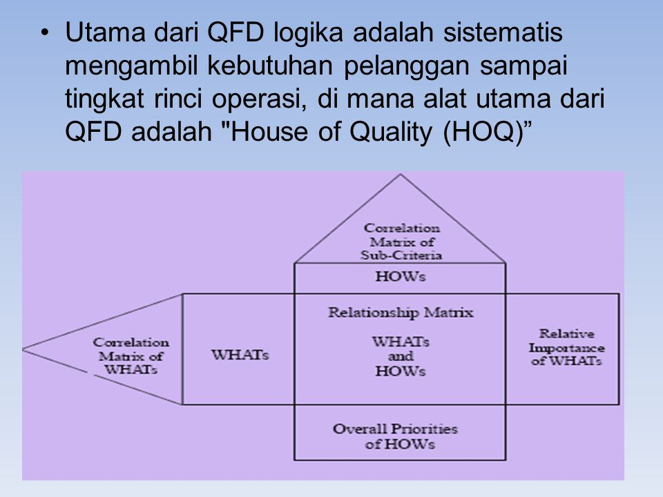 Kesimpulan The QFD adalah metode dengan penekanan pada berorientasi-tujuan dan pelanggan yang berfokus pada pendekatan menyediakan cara untuk menerjemahkan kebutuhan pelanggan dalam yang sesuai persyaratan teknis untuk setiap tahap operasi rinci dalam pengembangan produk dan produksi.