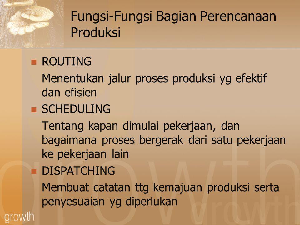 Fungsi-Fungsi Bagian Perencanaan Produksi ROUTING Menentukan jalur proses produksi yg efektif dan efisien SCHEDULING Tentang kapan dimulai pekerjaan,
